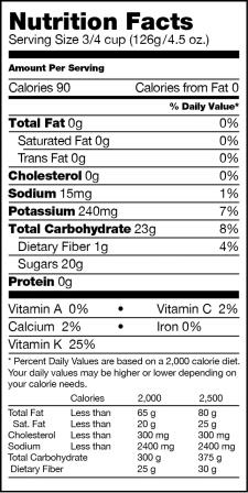 Nutrition Facts Label for Grapes